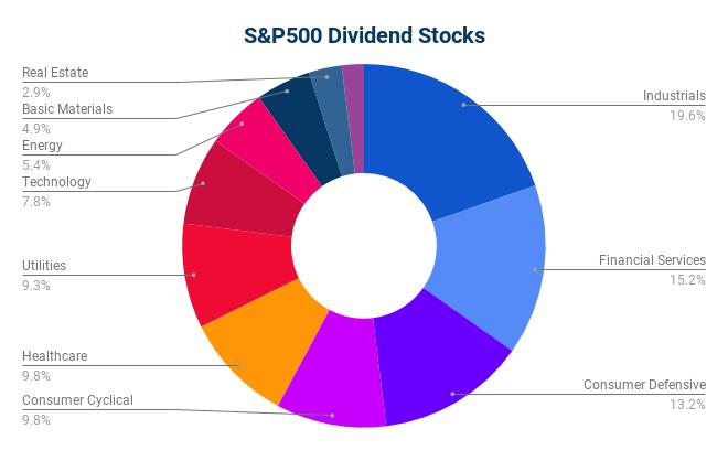 Dividend Snapshot - SP500 Dividend Stocks