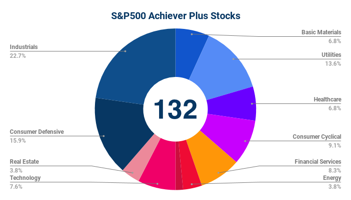 SP500 Achiever Plus Stocks Sectors
