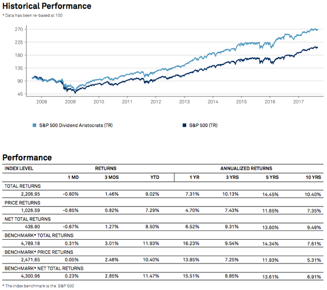 SP500 Dividend Aristocrats Performance