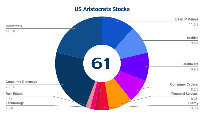 US Dividend Stocks Sectors - February 2018